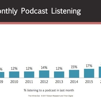 The State Of Podcasting In Five Charts